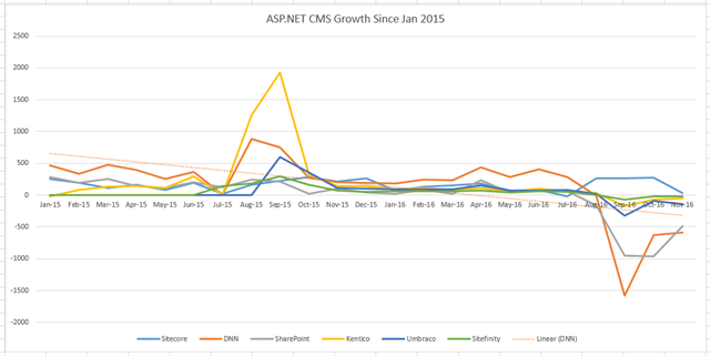 ASP.NET Growth: 2015-2016
