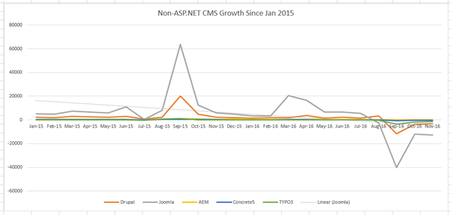 Non-ASP.NET Growth: 2015-2016