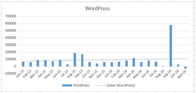WordPress Growth: 2015-2016