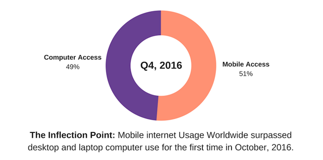 Mobile Interent Surpassed Desktop Use