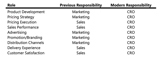 The Chief Revenue Officer CRO has Modern Responsibility for Sales and Marketing