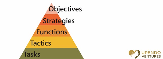 The Difference Between Sales and Marketing Business Organization Pyramid