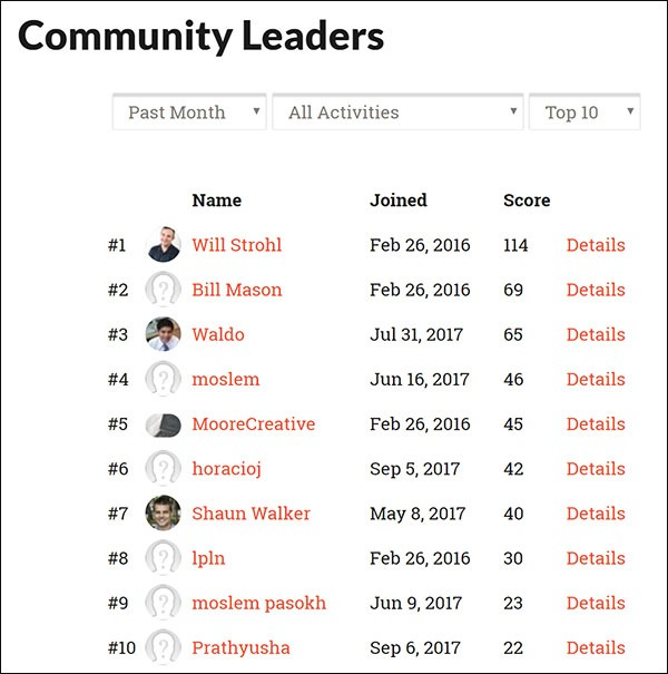 Hotcakes Commerce Community Leaderboard